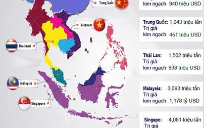[Infographic] Toàn cảnh hoạt động nhập khẩu xăng dầu của Việt Nam năm 2016