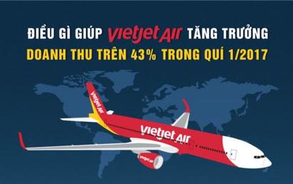 Điều gì giúp Vietjet tăng trưởng doanh thu trên 43% trong quý I/2017?