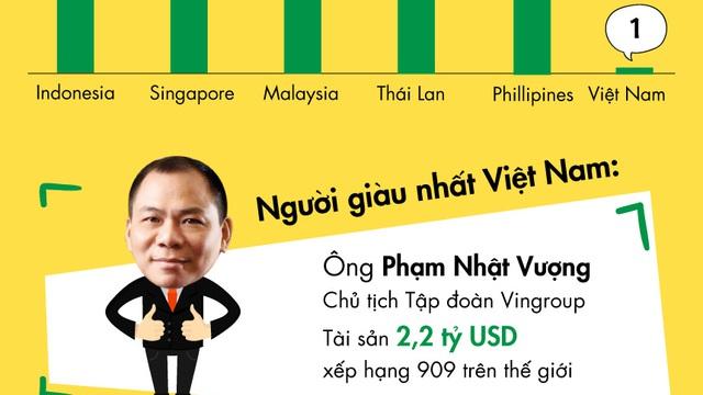[Infographic] Tỷ phú đô la Việt Nam trên bản đồ người siêu giàu Đông Nam Á