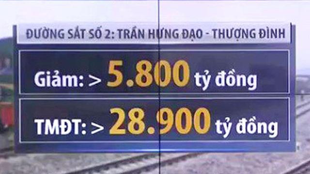 Giảm 1.000 tỷ đồng chi phí làm mỗi kilômet đường sắt Hà Nội sau rà soát