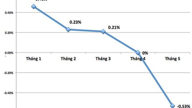 CPI tháng 5 lần đầu tiên giảm trong 10 năm