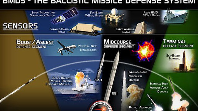 Mỹ đã hoạch định xong chiến lược phát triển lá chắn tên lửa?