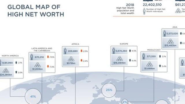 Việt Nam đứng thứ 4 toàn cầu về tốc độ tăng lượng người siêu giàu