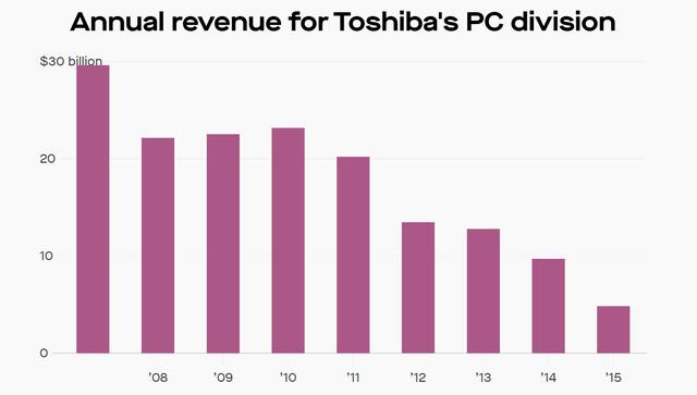70 năm xây dựng - 10 năm sụp đổ của Toshiba: 3 sai lầm chí mạng biến đại gia công nghệ đầu ngành trở thành ông già lạc hậu gần đất xa trời - Ảnh 4.