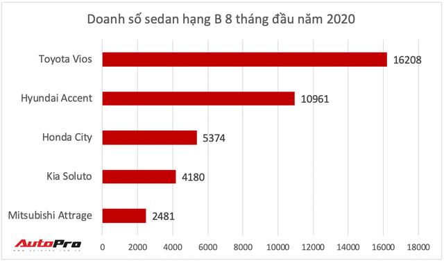 Honda City 2020 lộ diện tại Việt Nam: Tiểu Accord thay đổi toàn diện đe nẹt Toyota Vios - Ảnh 8.