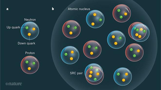 Các nhà vật lý phát hiện ra nguồn năng lượng mới còn mạnh mẽ hơn cả bom hạt nhân - Ảnh 3.