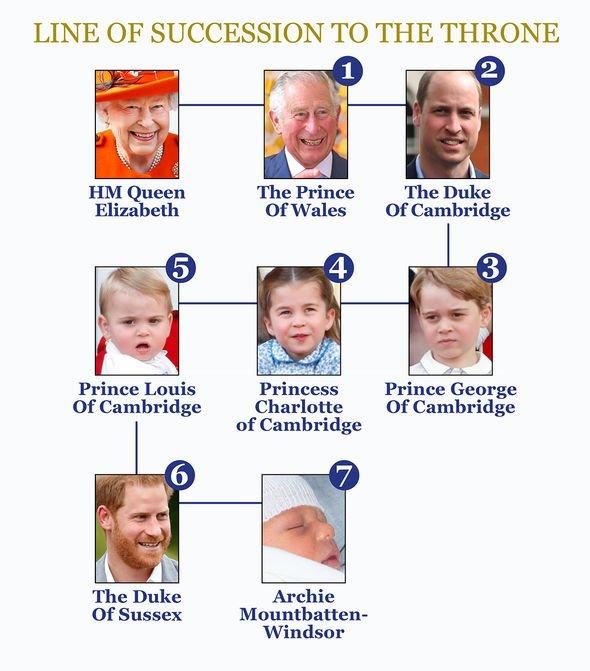 Hoàng gia Anh đã thay đổi luật lệ ra sao để bảo vệ quyền lợi cho cô con gái độc nhất vô nhị của Hoàng tử William? - Ảnh 3.