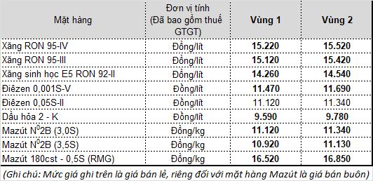 Thông tin về việc điều chỉnh giá xăng dầu từ 15h chiều nay - Ảnh 1.