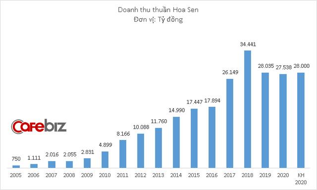 Không hoàn thành kế hoạch doanh thu, nhưng Hoa Sen của Chủ tịch Lê Phước Vũ vẫn báo lãi lớn nhất 3 năm - Ảnh 3.