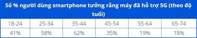 Gần 50% số người dùng iPhone lầm tưởng rằng máy của mình có hỗ trợ 5G - Ảnh 1.