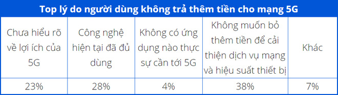 Gần 50% số người dùng iPhone lầm tưởng rằng máy của mình có hỗ trợ 5G - Ảnh 5.