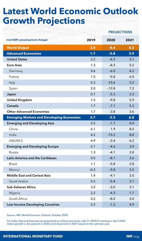 IMF: Việt Nam vượt Singapore, Malaysia, trở thành nền kinh tế lớn thứ 4 Đông Nam Á - Ảnh 1.