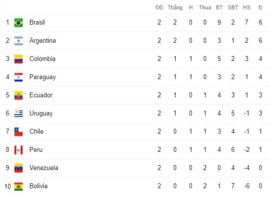 Peru 2-4 Brazil: Neymar lập hat-trick, Brazil đòi lại ngôi đầu - Ảnh 7.