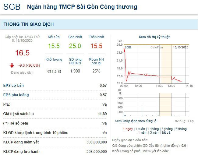 Chào sàn với mức giá phi thực tế, cổ phiếu Saigonbank lập tức… bốc hơi gần 40% - Ảnh 1.