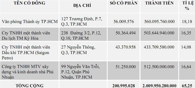 Chào sàn với mức giá phi thực tế, cổ phiếu Saigonbank lập tức… bốc hơi gần 40% - Ảnh 2.