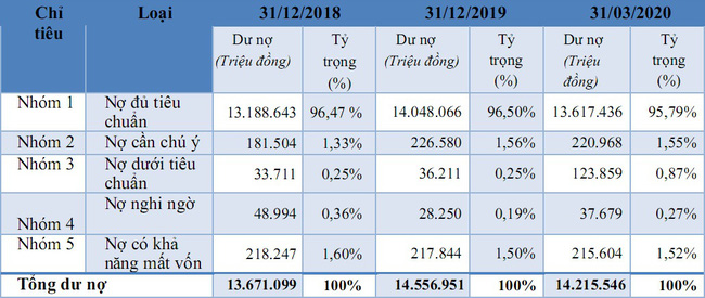 Chào sàn với mức giá phi thực tế, cổ phiếu Saigonbank lập tức… bốc hơi gần 40% - Ảnh 3.
