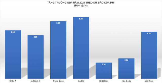 IMF dự báo quy mô GDP Việt Nam sẽ lớn hơn Singapore trên cơ sở nào? - Ảnh 4.