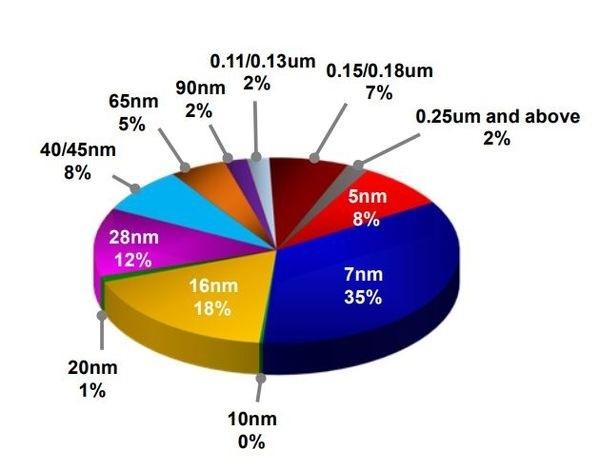 Đối tác sản xuất chip của Apple lãi lớn nhờ iPhone 12 có 5G - Ảnh 1.