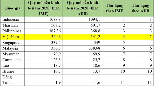 Chưa chắc GDP Việt Nam sẽ vượt qua Singapore - Ảnh 2.