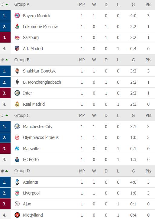 Real Madrid thua sốc ngay trên sân nhà; Bayern Munich hủy diệt binh đoàn hắc ám - Ảnh 7.