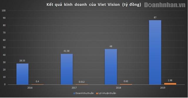 Đằng sau những liveshow luôn cháy vé, công ty Viet Vision của ca sĩ Hà Anh Tuấn làm ăn ra sao? - Ảnh 1.
