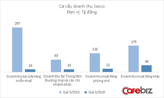 Doanh thu teo tóp vì làn sóng Covid-19 thứ hai, gà đẻ trứng vàng của ông Johnathan Hạnh Nguyễn vẫn có lãi nhờ được trả lại tiền mặt bằng - Ảnh 1.