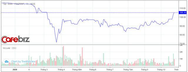 Cổ phiếu Vingroup liên tục tăng giá trong tháng 10, tài sản tỷ phú Phạm Nhật Vượng vượt mốc 200.000 tỷ đồng - Ảnh 1.