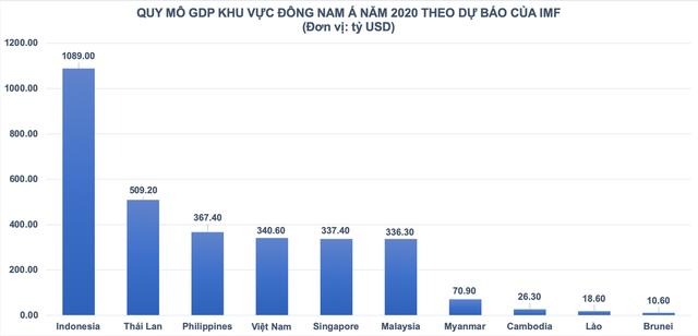 Kinh tế Việt Nam bắt đầu làm quen với tầm cấp mới - Ảnh 1.