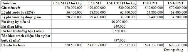 Chi phí lăn bánh của những mẫu ôtô bán chạy tại Việt Nam hiện nay - Ảnh 2.