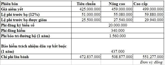 Chi phí lăn bánh của những mẫu ôtô bán chạy tại Việt Nam hiện nay - Ảnh 6.