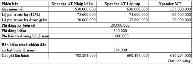 Chi phí lăn bánh của những mẫu ôtô bán chạy tại Việt Nam hiện nay - Ảnh 8.