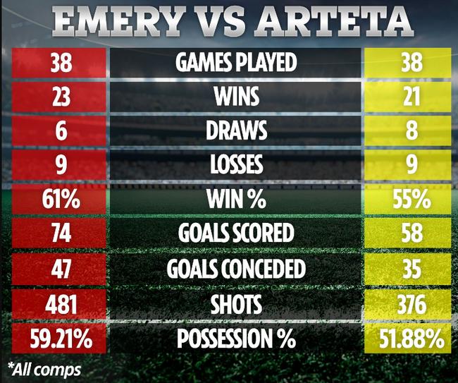 CĐV Arsenal đừng vội mừng: Mikel Arteta còn tệ hơn Unai Emery - Ảnh 2.