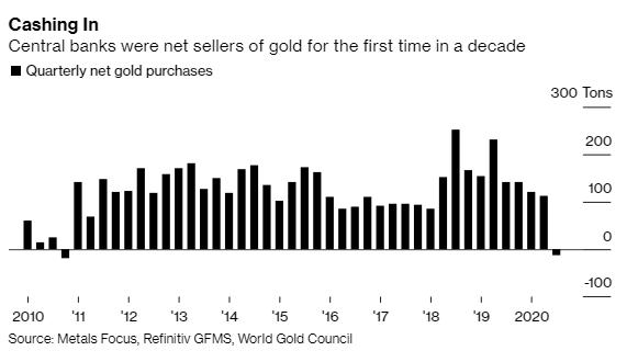 Lần đầu tiên kể từ 2010, xuất hiện làn sóng các NHTW ồ ạt bán vàng - Ảnh 1.