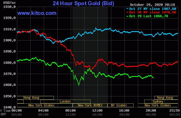 Giá vàng thế giới lao dốc xuống thấp nhất 1 tháng - Ảnh 1.