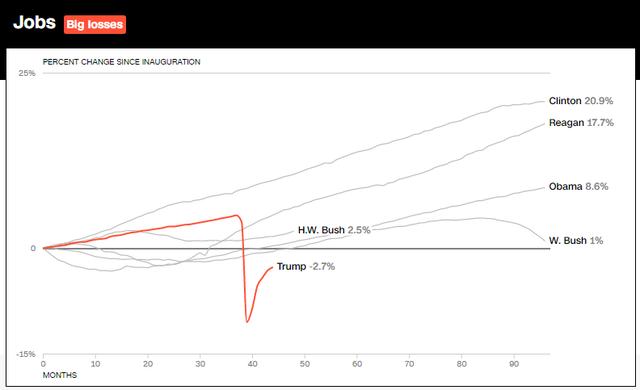 10 biểu đồ cho thấy nền kinh tế Mỹ đã bùng nổ như thế nào trong 3 năm lãnh đạo của Tổng thống Trump - Ảnh 3.