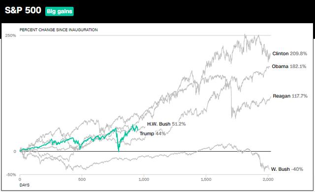 10 biểu đồ cho thấy nền kinh tế Mỹ đã bùng nổ như thế nào trong 3 năm lãnh đạo của Tổng thống Trump - Ảnh 6.
