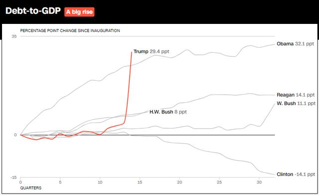 10 biểu đồ cho thấy nền kinh tế Mỹ đã bùng nổ như thế nào trong 3 năm lãnh đạo của Tổng thống Trump - Ảnh 11.