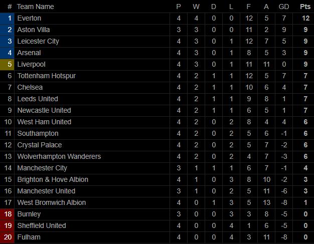 Mourinho báo thù thành công, Tottenham đè bẹp Man United với tỉ số không tưởng 6-1 - Ảnh 9.