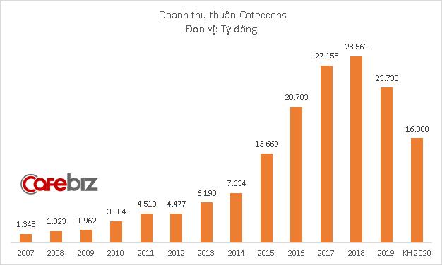 Không chỉ để mất thuyền trưởng Nguyễn Bá Dương, Coteccons còn đánh mất cả nghìn tỷ đồng vốn hóa trong hơn 1 tháng qua - Ảnh 1.