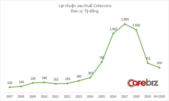 Không chỉ để mất thuyền trưởng Nguyễn Bá Dương, Coteccons còn đánh mất cả nghìn tỷ đồng vốn hóa trong hơn 1 tháng qua - Ảnh 2.