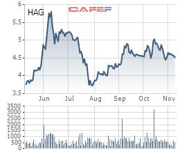 Vừa mua vào, bầu Đức đăng ký bán 35 triệu cổ phiếu HAG để tái cơ cấu khoản vay - Ảnh 1.