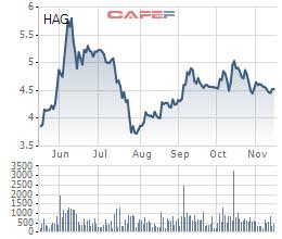 HAGL: Bầu Đức hoàn tất bán thoả thuận 35 triệu cổ phần, thu về hơn 159 tỷ đồng - Ảnh 1.