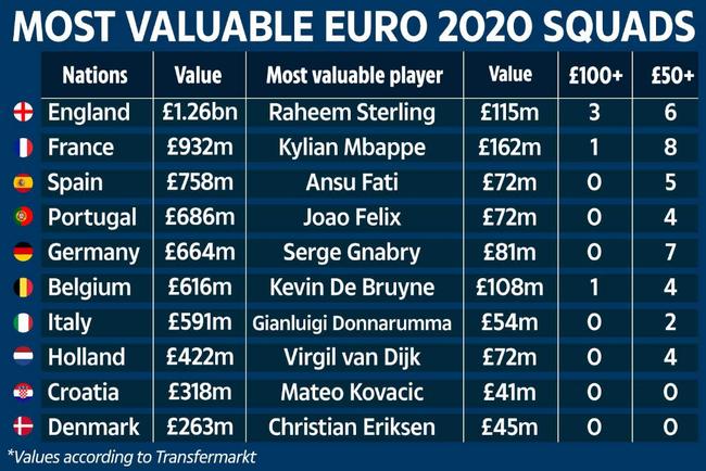 Đội tuyển đắt giá nhất EURO 2020: ĐKVĐ World Cup chỉ đứng số 2 - Ảnh 2.