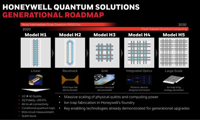 Từng tuyên bố sẽ tạo ra máy tính lượng tử mạnh nhất lịch sử, công ty Honeywell công bố sản phẩm đầu tiên: Hệ thống H1 với 10 qubit - Ảnh 3.