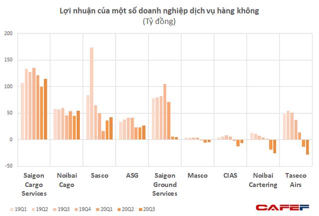 """Vietnam Airlines, Vietjet vẫn lỗ lớn, nhưng các công ty logistics hàng không vẫn """"sống khỏe"""", lợi nhuận phục hồi mạnh - Ảnh 3."""