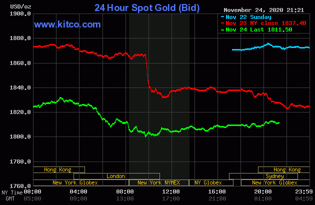 Cuối giờ chiều, giá vàng bắt đầu nhích tăng, chênh lệch giá mua - bán chưa đến 1 triệu - Ảnh 2.
