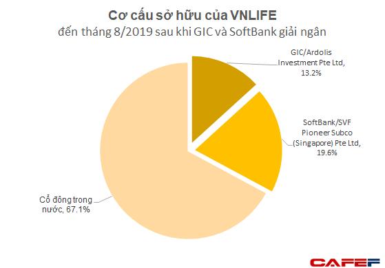 GIC và SoftBank thực tế đã rót bao nhiêu tiền để đưa VNLIFE/VNPAY thành startup được định giá vào loại cao nhất Việt Nam? - Ảnh 1.