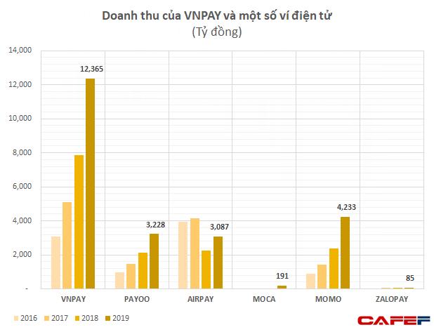 GIC và SoftBank thực tế đã rót bao nhiêu tiền để đưa VNLIFE/VNPAY thành startup được định giá vào loại cao nhất Việt Nam? - Ảnh 3.