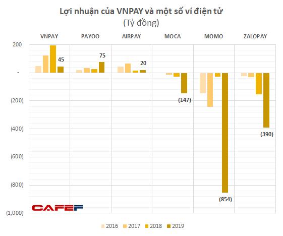 GIC và SoftBank thực tế đã rót bao nhiêu tiền để đưa VNLIFE/VNPAY thành startup được định giá vào loại cao nhất Việt Nam? - Ảnh 4.