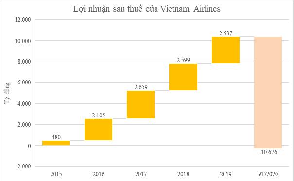 Vietnam Airlines họp cổ đông bất thường - Ảnh 1.